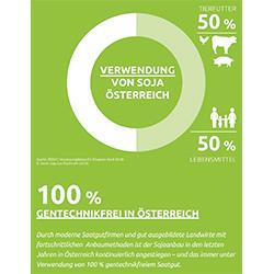 soja_verwendung_oesterreich