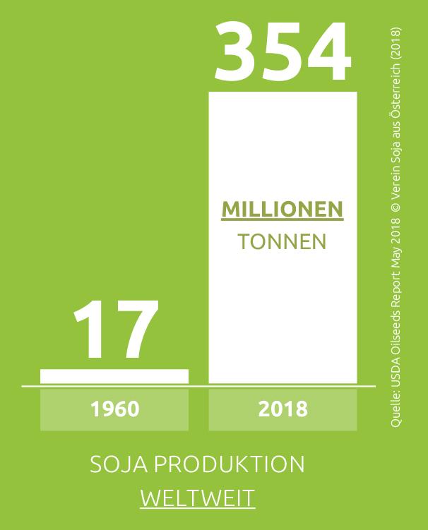 sojaproduktionweltweit