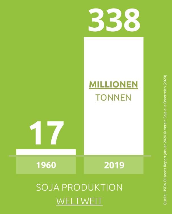 2019_sojaproduktionweltweit