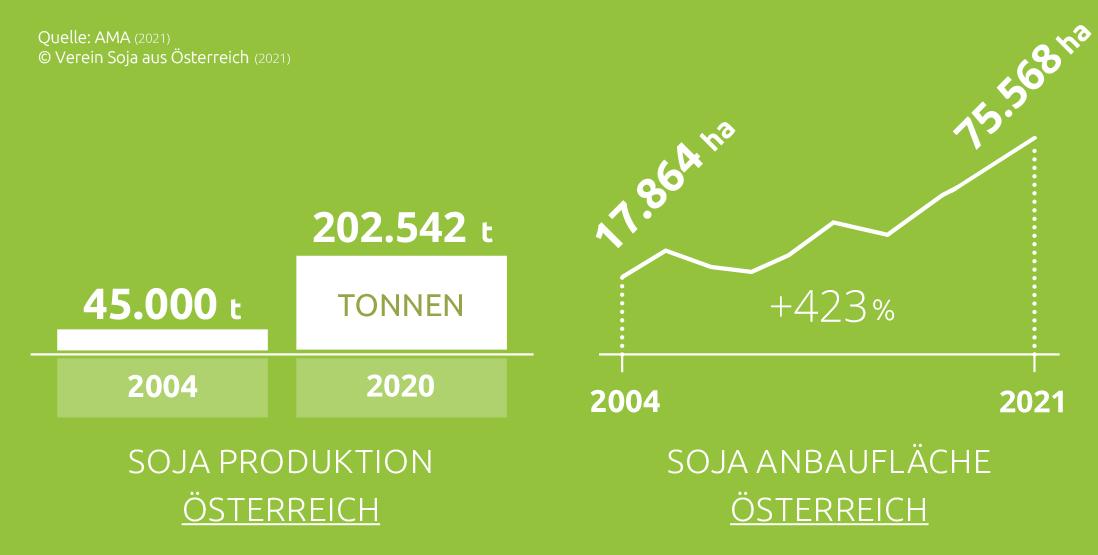 Entwicklung der Soja-Produktion und -Flächen 2004-2021